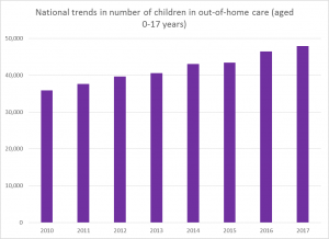 National trends in number of children in out-of-home care