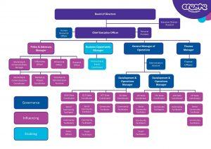 CREATE's organisational chart