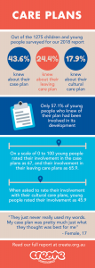 CREATE Report Infographic Case Plans