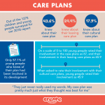 CREATE Report Infographic Tile Care Plans
