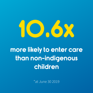 Aboriginal children are 10.6 times more likely to enter care